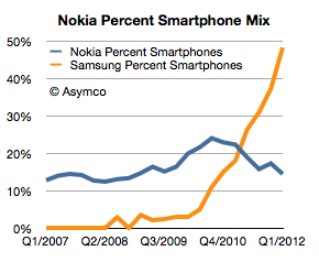 Samsung стала крупней компанией-производителем мобильных телефонов