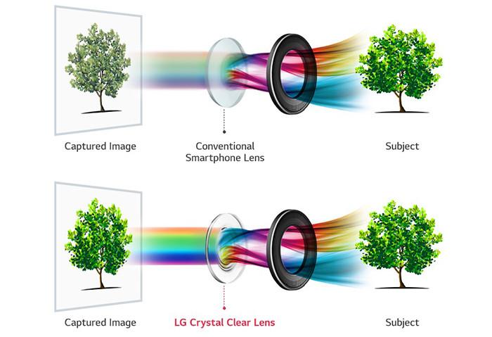 СмартфонLG V30 будет снабжен  камерой сапертурой F/1.6