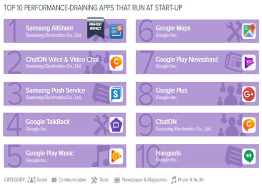 Названы самые прожорливые приложения на андроид