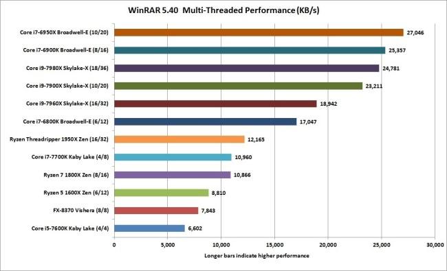 процессор Intel Core i9 X-серии обзор и тестирование