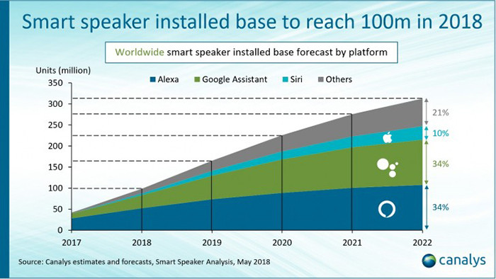 К концу года количество пользователей смарт-динамиков вырастет до 100 млн