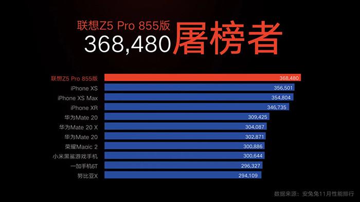 Lenovo Z5 Pro GT стал первым в мире смартфоном на Snapdragon 855 и первым смартфоном с 12 Гбайт оперативки