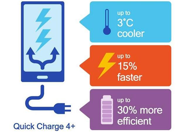 Раскрыт полный перечень смартфонов с супербыстрой зарядкой Quick Charge 4+
