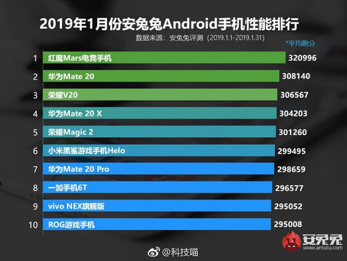 Бенчмарк AnTuTu назвал самые мощные смартфоны в мире 2019