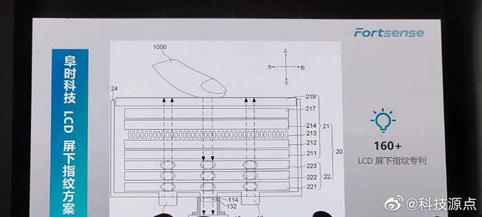 В LCD-экраны впервые в истории научились встраивать сканеры отпечатков пальцев