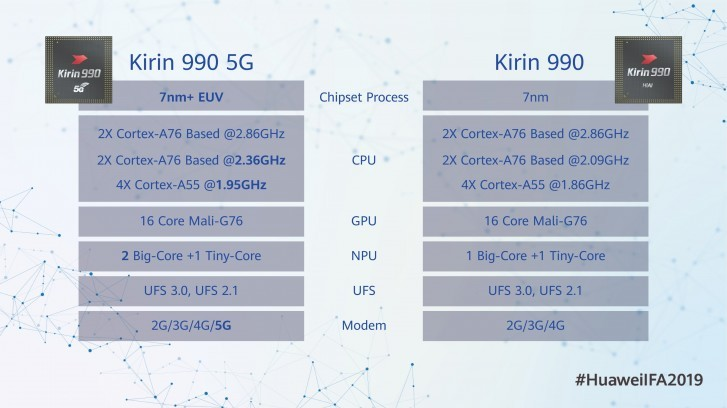 IFA 2019. Huawei показала чипсеты Kirin 990 для десятков смартфонов Huawei и Honor
