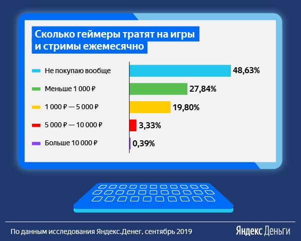 «Яндекс» рассказал, сколько зарабатывают и сколько тратят российские геймеры