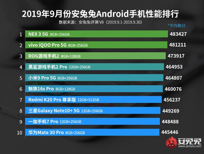 Названы самые быстрые смартфоны осени 2019 года