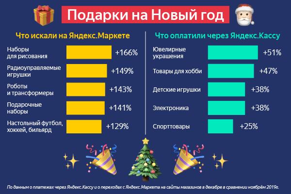 «Яндекс.Маркет» и «Яндекс.Касса» вычислили самые популярные у россиян новогодние подарки