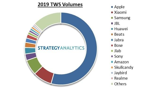 Аналитики назвали самые популярные в мире TWS-наушники
