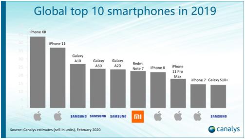 Названы самые популярные смартфоны в мире. В списке – только одна китайская модель