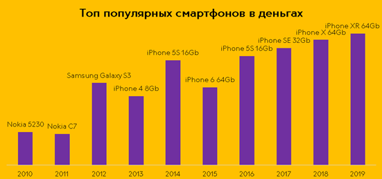 От Nokia до iPhone. В «Связном» назвали самые популярные смартфоны за всю историю и рассказали, как менялась их стоимость