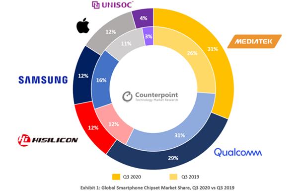 Mediatek стал самым популярным в мире производителем процессоров для смартфонов. Qualcomm теперь только второй