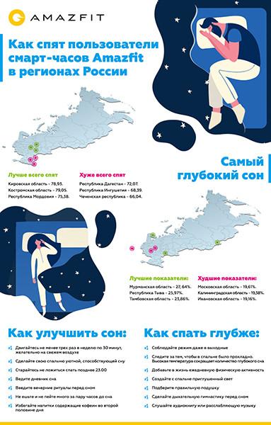 Amazfit вычислил, сколько в среднем спят россияне