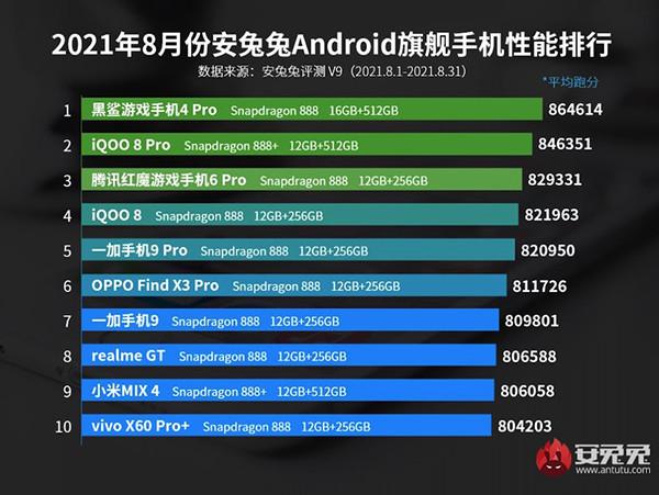 В AnTuTu назвали десять самых быстрых смартфонов современности