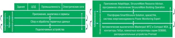 ис. 1. Архитектура платформы EcoStruxure