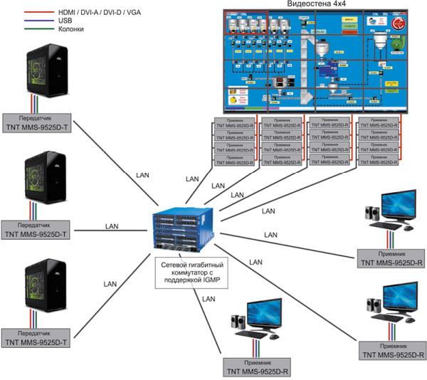 Организация удаленного консольного доступа для операторов АСУ и АРМ