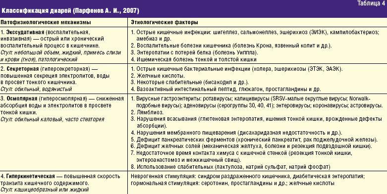 латыпова э.а тактика и принципы лечения больных с острыми инфекционными воспалительными заболеваниям