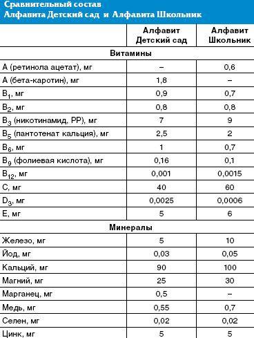 Особенности применения витаминно-минеральных комплексов при аллергических заболеваниях у детей