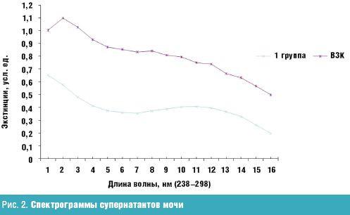 диетолог иркутск обучение