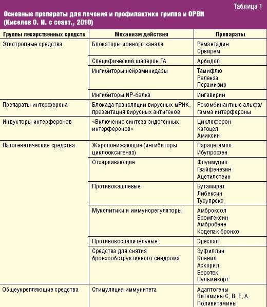 Основные препараты для лечения и профилактики гриппа и ОРВИ (Киселев О. И. с соавт., 2010). табл. 1.