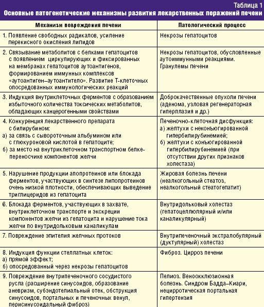 Схемы поражения печени