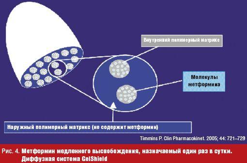 метформин от диабета