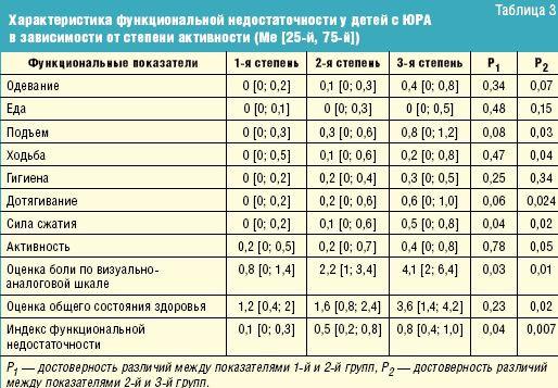 Клиническая динамика ювенильного ревматоидного артрита у детей