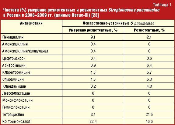 Современные режимы антибактериальной терапии инфекций нижних дыхательных путей