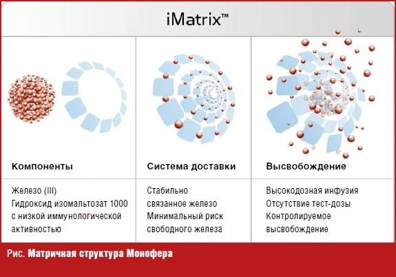 Матричная структура Монофера
