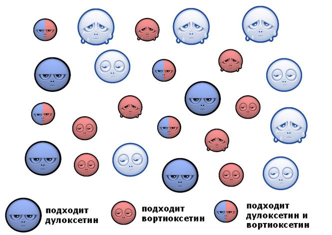 Пример РКИ, в котором оказалось достаточно больных с ?СН-, ?нд-, ?сн-, ?снд-депрессиями, для лечения которых подходят дулоксетин и/или вортиоксетин