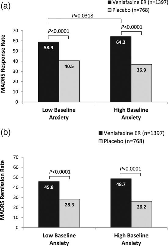 Показатели ответа на терапию (а) и ремиссии (б) по MADRS при последнем посещении, подгруппы тревожности на основании п. 10 шкалы HAM-D.