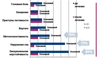 Динамика снижения климактерических симптомов по шкале Купермана при приеме