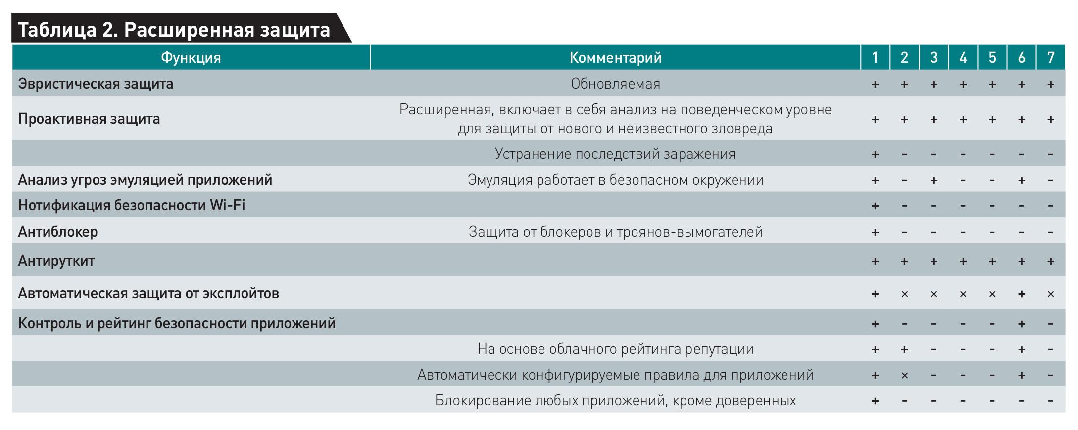 классы антивирусов
