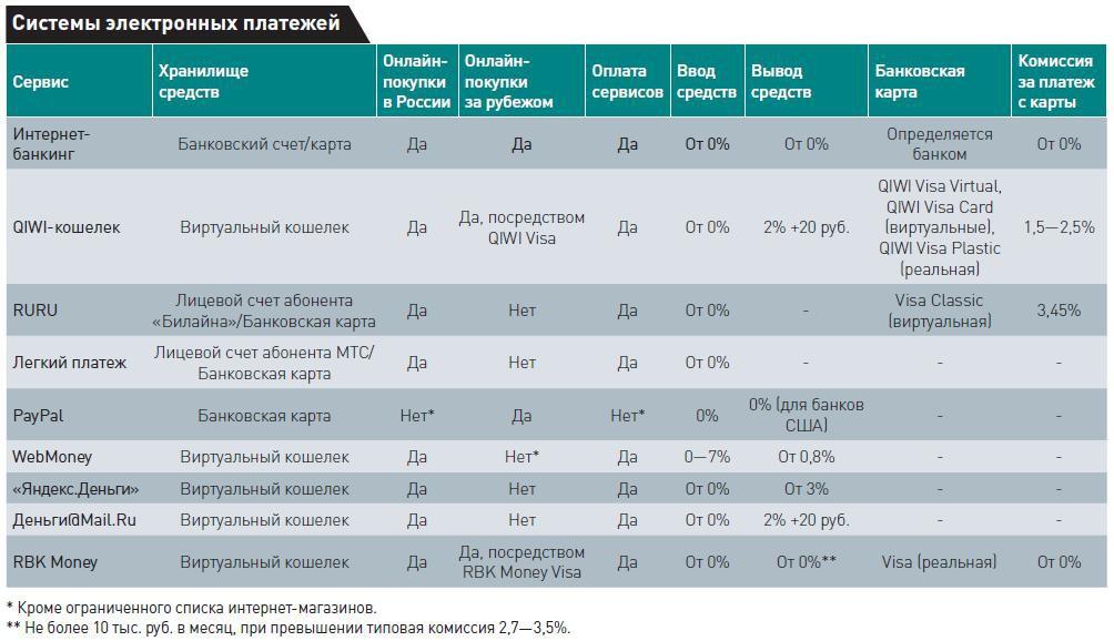 Обзор популярных сервисов онлайн-платежей