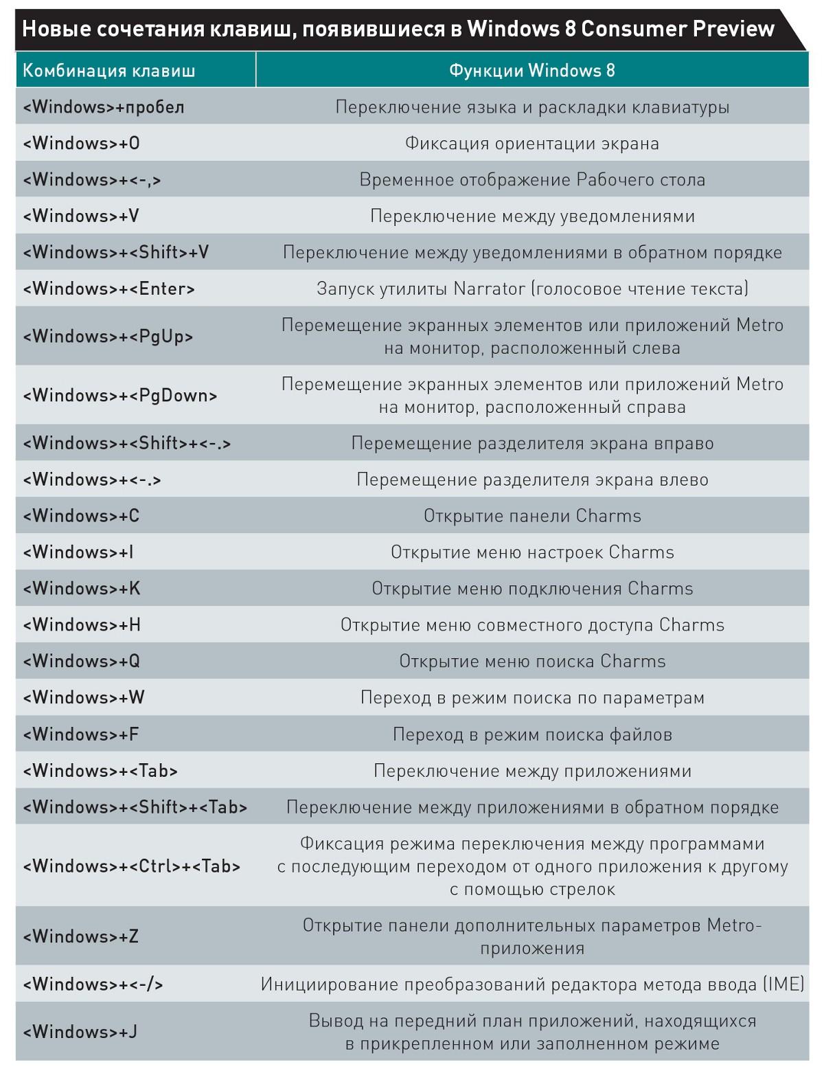 Как английский текст сделать русским горячие клавиши