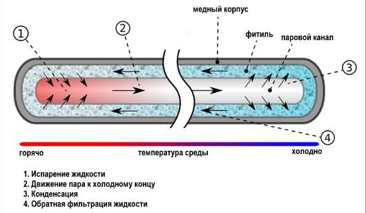Устройство тепловой трубки