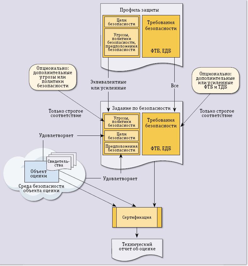 Схема сертификации изделия
