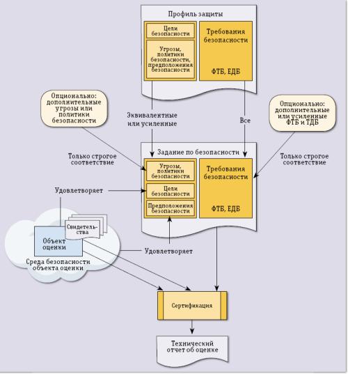 Схема сертификации изделия.