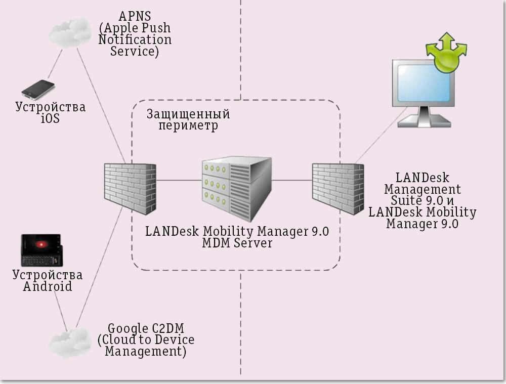 Защита корпоративных данных в
