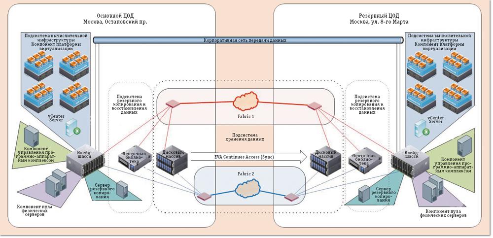 Схема функциональной структуры
