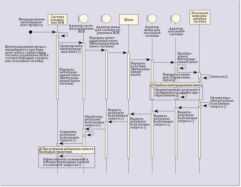 Общая схема информационного