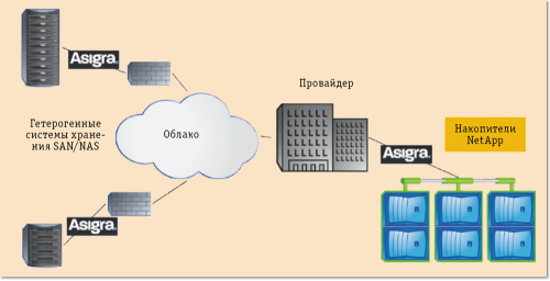 Рис. 2. Архитектура DPaaS в версии Asigra Cloud Backup