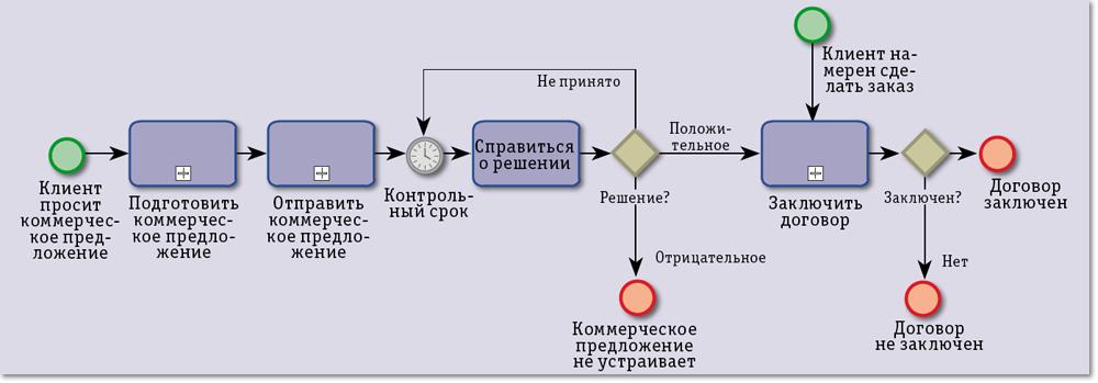 Проектирование системы схема проектирования системы фото 981