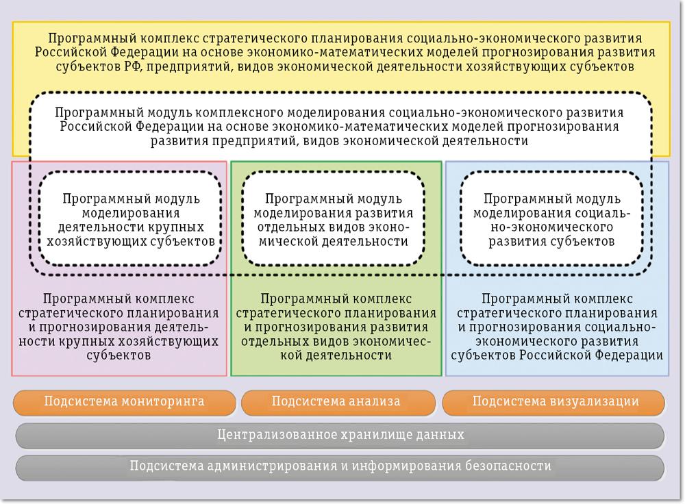 стратегические планы развития россии это