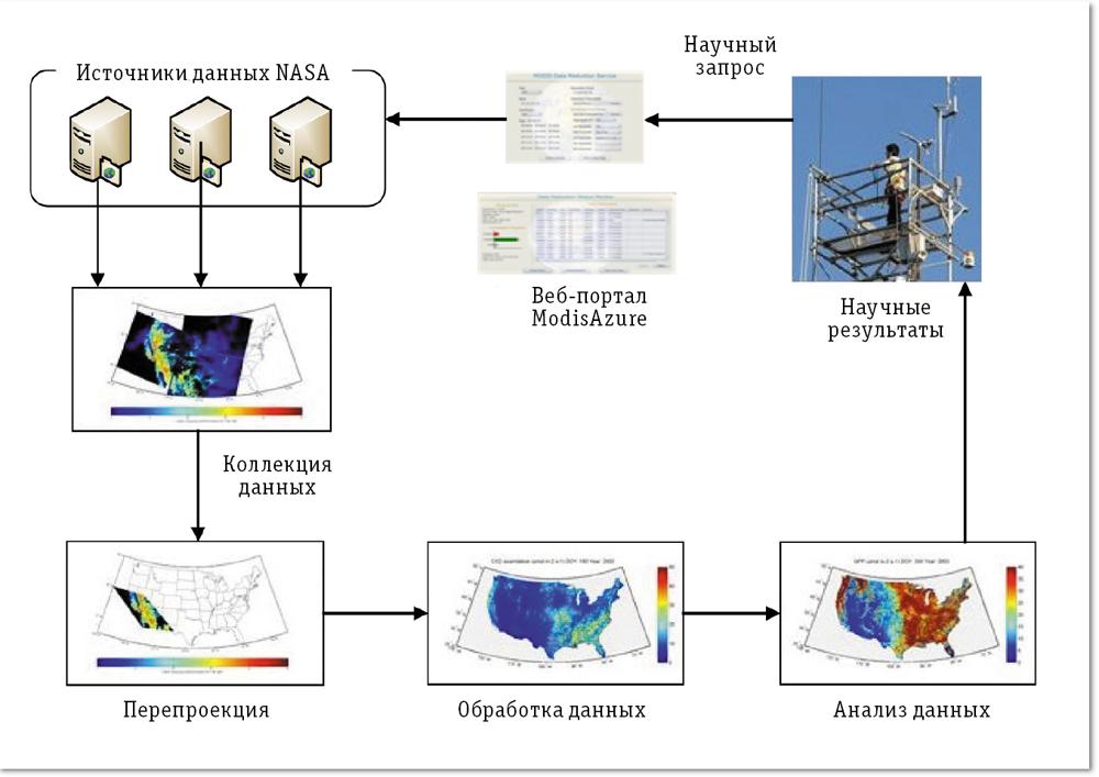 Схема обработки данных MODIS