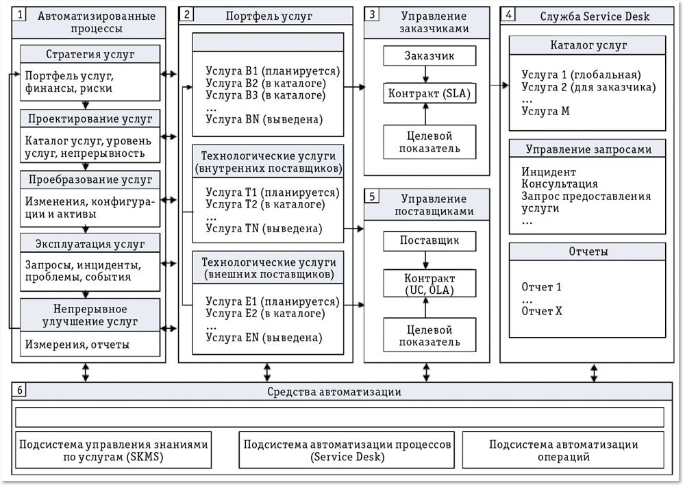 Универсальный itsm Открытые системы СУБД Издательство  Рис 1 Организация процессов itsm