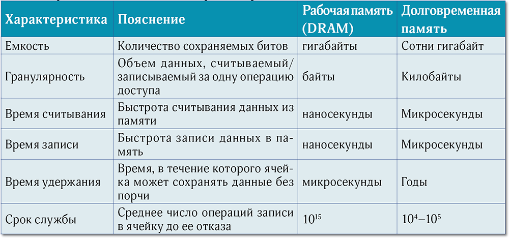 Таблица. 1.