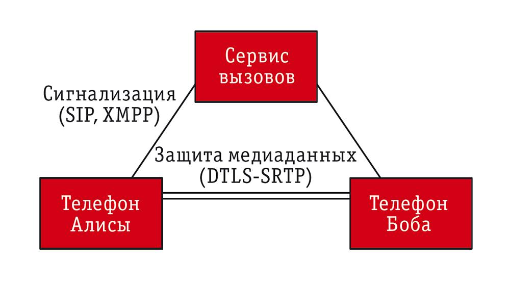 Схема сеанса связи реального