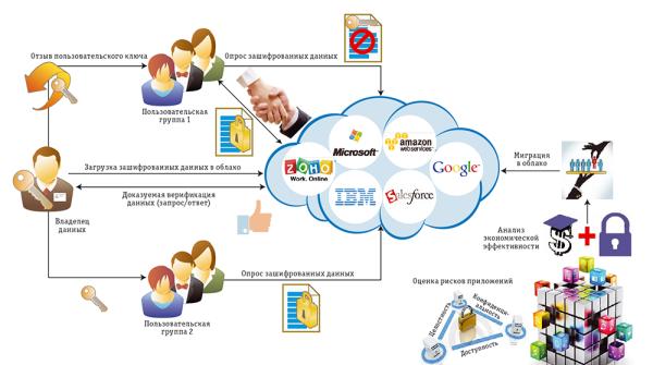 Облака: оценка безопасности и рисков | Открытые системы ...